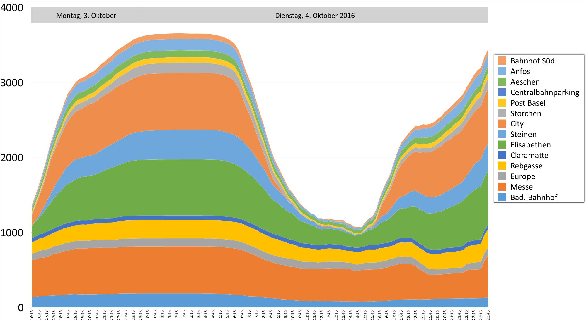 Parkleit-Grafik02_Dienstag